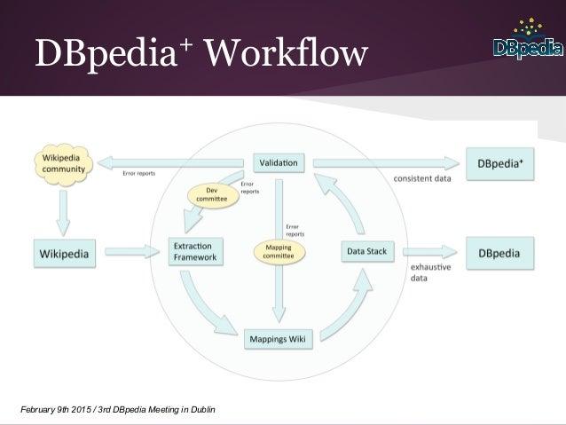 February 9th 2015 / 3rd DBpedia Meeting in Dublin DBpedia+ Workflow