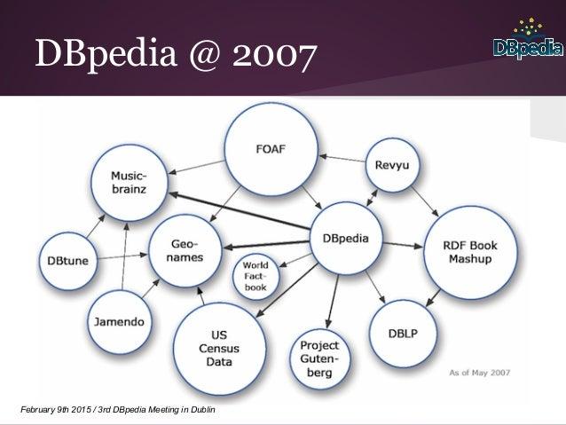 February 9th 2015 / 3rd DBpedia Meeting in Dublin DBpedia @ 2007