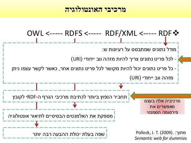 האונטולוגיה מרכיבי OWL <----- RDFS <----- RDF/XML <----- RDF מודלנתוניםשמתבססעלרעיונותש: -לכלפריטנתו...