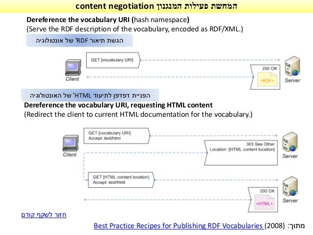 Dereference the vocabulary URI, requesting HTML content (Redirect the client to current HTML documentation for the vocabul...