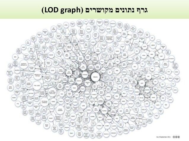 מקושרים נתונים גרף(LOD graph)