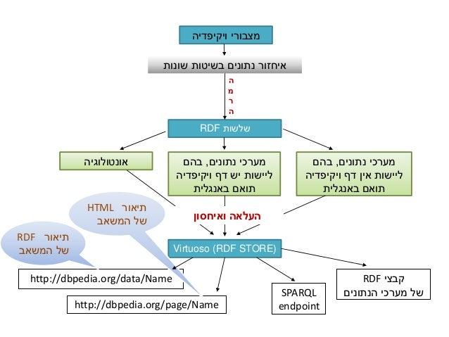 ויקיפדיה מצבורי שונות בשיטות נתונים איחזור שלשותRDF אונטולוגיה נתונים מערכי,בהם ויקיפדיה דף יש...