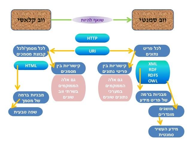קלאסי ווב סמנטי וובלהיות שואף HTTP URI HTML XML RDF RDFS OWL טבעית שפה ברמה מבניות מסמך של ברמה ...