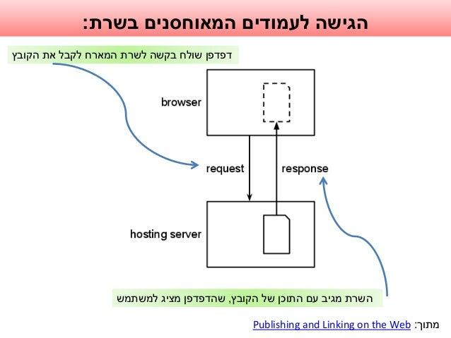 בשרת המאוחסנים לעמודים הגישה: הקובץ את לקבל המארח לשרת בקשה שולח דפדפן הקובץ של התוכן עם ...