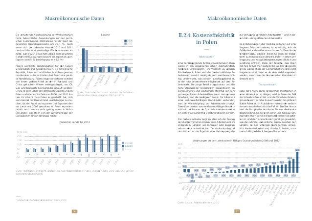 3736 Die anhaltende Abschwächung der Weltwirtschaft hatte beträchtliche Auswirkungen auf den polni- schen Außenhandel. 200...