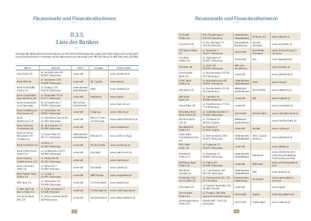 4948 II.3.5. Liste der Banken DiefolgendeTabellegibtdieListederBankenmit100.000EURDepotgarantiewieder,dieinPolentätigsind:...