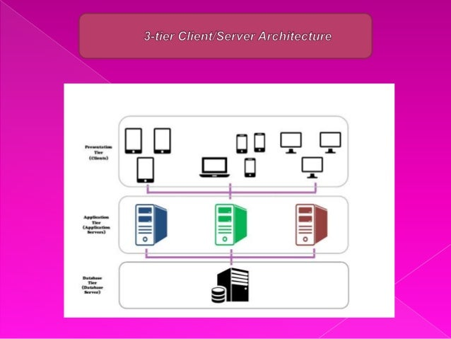 Client server architecture by faisal shahzad for Architecture 1 tiers