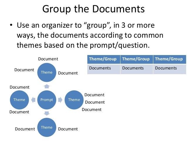 dbq essay groupings Do now: read through the tips for writing a dbq essay handout hw- continue working on dbq: - thesis statement/intro - missing voices paragraph.