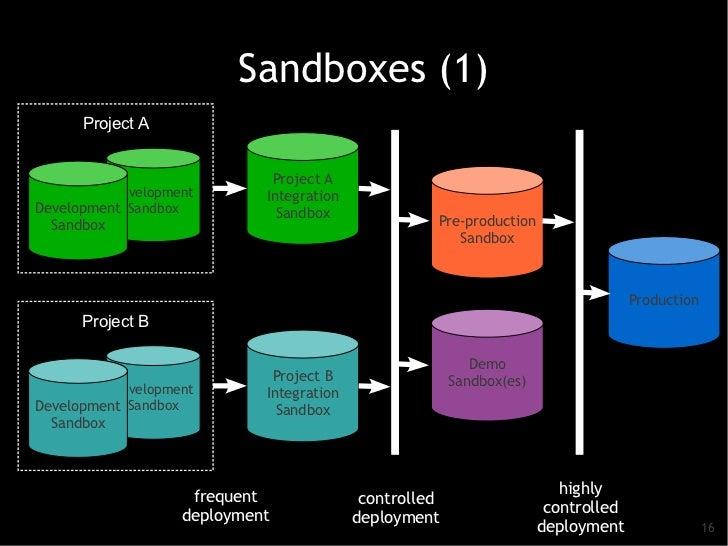 Sandboxes (1)      Project A                             Project A          Development       IntegrationDevelopment Sandb...