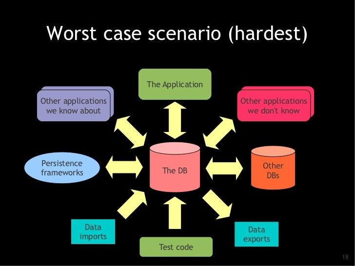 Worst case scenario (hardest)                      The Application Other applicationsOther applications                   ...