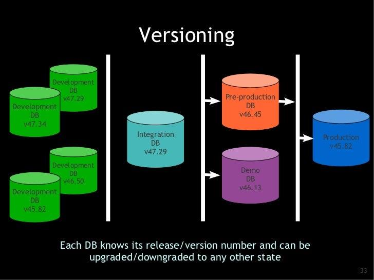Versioning         Development              DB            v47.29                             Pre-productionDevelopment    ...