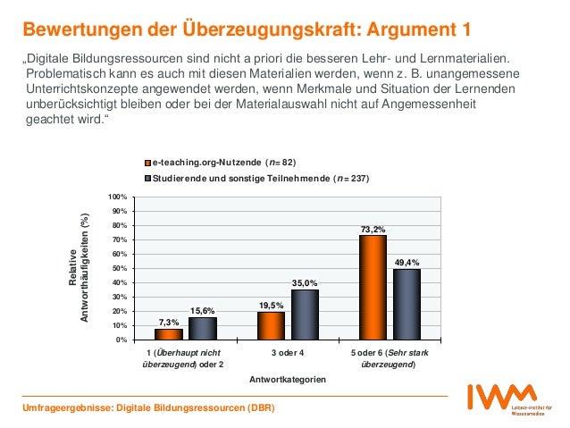 7,3% 19,5% 73,2% 15,6% 35,0% 49,4% 0% 10% 20% 30% 40% 50% 60% 70% 80% 90% 100% 1 (Überhaupt nicht überzeugend) oder 2 3 od...