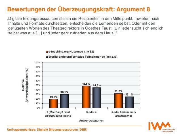 19,5% 48,8% 31,7%30,1% 44,8% 25,1% 0% 10% 20% 30% 40% 50% 60% 70% 80% 90% 100% 1 (Überhaupt nicht überzeugend) oder 2 3 od...
