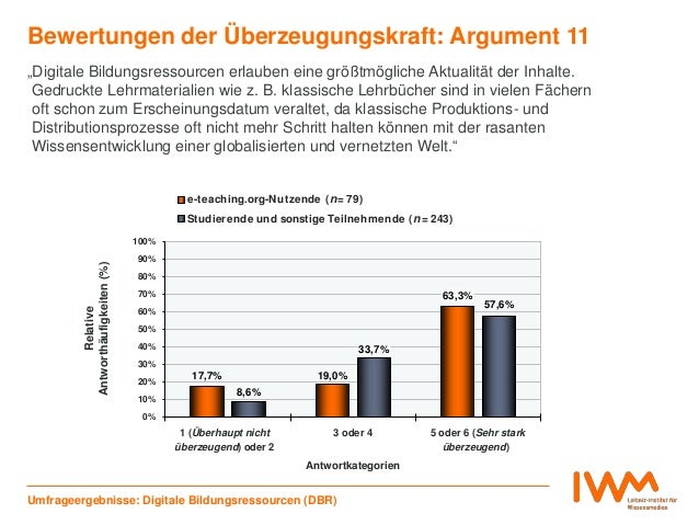 17,7% 19,0% 63,3% 8,6% 33,7% 57,6% 0% 10% 20% 30% 40% 50% 60% 70% 80% 90% 100% 1 (Überhaupt nicht überzeugend) oder 2 3 od...
