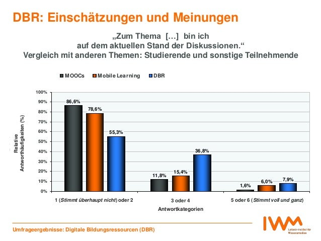 """86,6% 11,8% 1,6% 78,6% 15,4% 6,0% 55,3% 36,8% 7,9% 0% 10% 20% 30% 40% 50% 60% 70% 80% 90% 100% 1 (""""Stimmt überhaupt nicht""""..."""