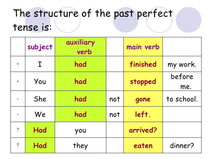 past tense and structure Structure: subject + have/has + main verb (past participle form) _ _ _ _ _ _ _ _ _  if you don't feel confident using the present perfect tense in.