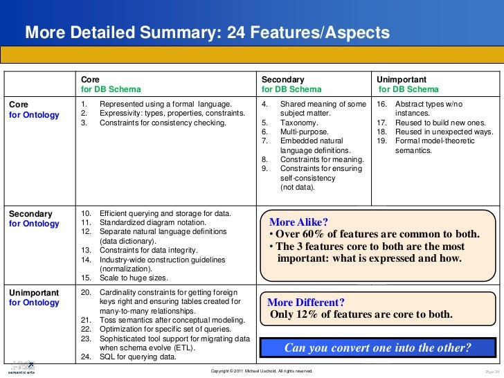 Ontologies and db schema whats the difference page 19 20 ccuart Images