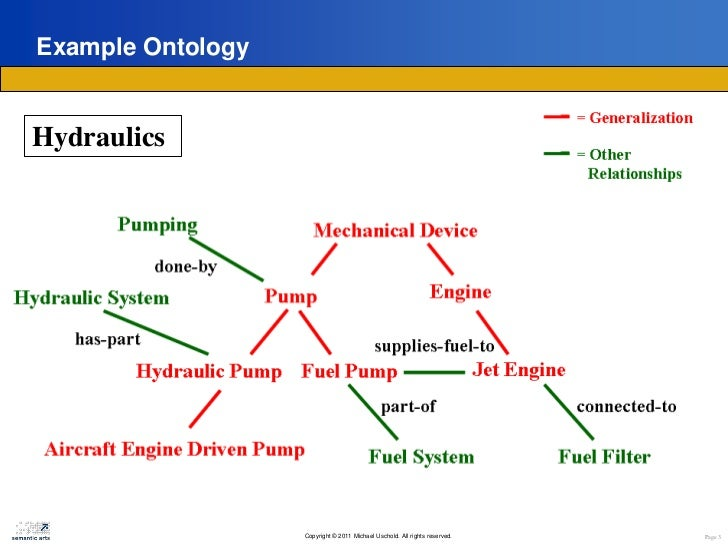 Ontologies and DB Schema: What's the Difference? Slide 3