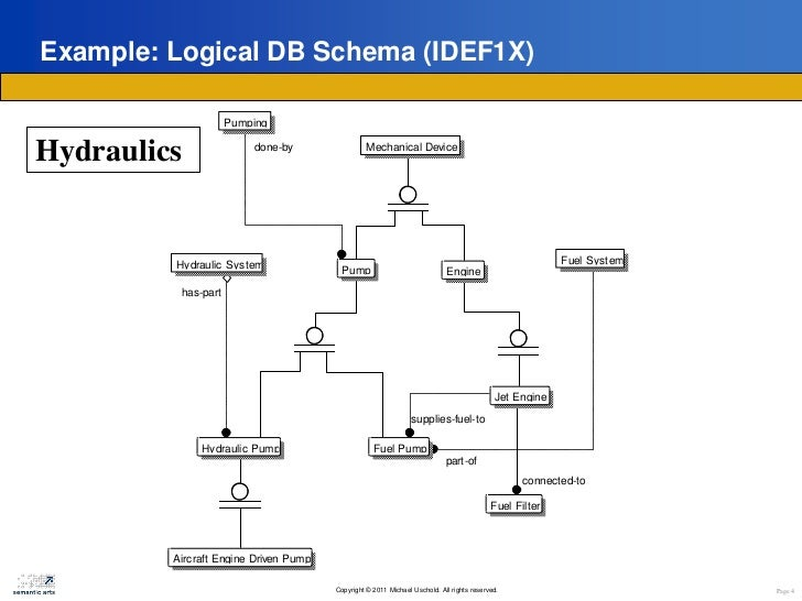 Ontologies and db schema whats the difference page 3 4 example logical db schema ccuart Choice Image