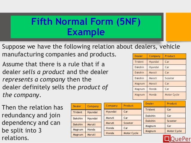 Database Systems - Normalization of Relations(Chapter 4/3)