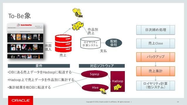 Copyright © 2016, Oracle and/or its affiliates. All rights reserved.   To-Be象 14 •DBにある売上データをHadoopに転送する •Hadoop上で売上データを作品...