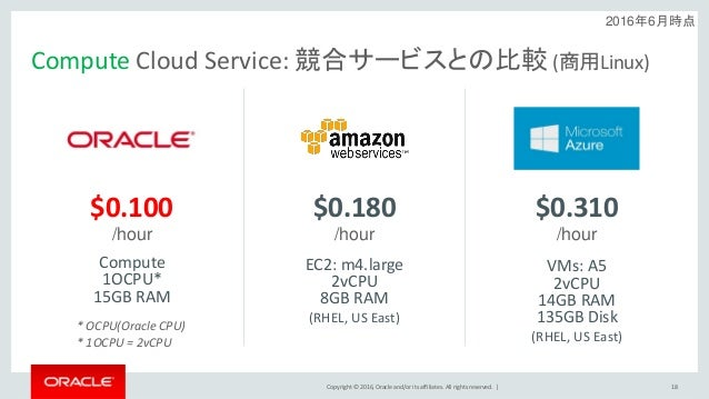 Copyright © 2016, Oracle and/or its affiliates. All rights reserved.   Compute Cloud Service: 競合サービスとの比較 (商用Linux) 18 $0.1...