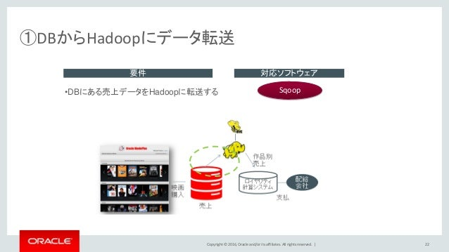 Copyright © 2016, Oracle and/or its affiliates. All rights reserved.   ①DBからHadoopにデータ転送 22 要件 対応ソフトウェア •DBにある売上データをHadoop...