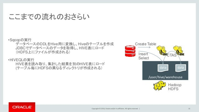 Copyright © 2016, Oracle and/or its affiliates. All rights reserved.   ここまでの流れのおさらい 31 •Sqoopの実行 データベースのDDLをHive用に変換し、Hive...
