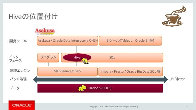Copyright © 2016, Oracle and/or its affiliates. All rights reserved.   Hiveの位置付け 32 バッチ処理 アドホック MapReduce/Spark Impala / P...