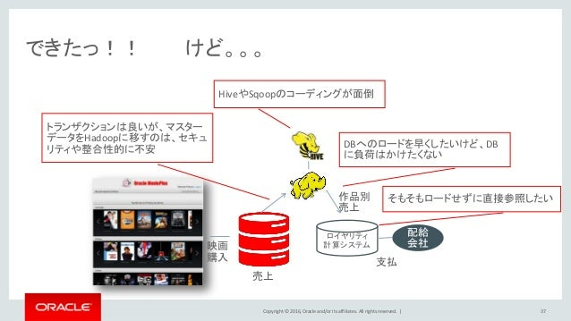 Copyright © 2016, Oracle and/or its affiliates. All rights reserved.   できたっ!! けど。。。 37 ロイヤリティ 計算システム 配給 会社映画 購入 売上 作品別 売上 ...