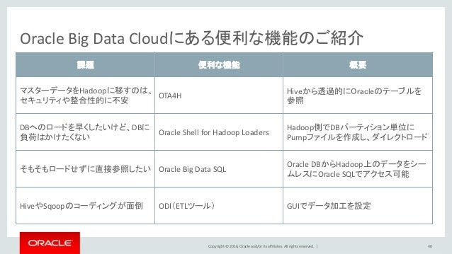 Copyright © 2016, Oracle and/or its affiliates. All rights reserved.   Oracle Big Data Cloudにある便利な機能のご紹介 40 課題 便利な機能 概要 マス...