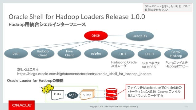 Copyright © 2016, Oracle and/or its affiliates. All rights reserved.   Oracle Shell for Hadoop Loaders Release 1.0.0 Hadoo...