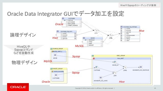 Copyright © 2016, Oracle and/or its affiliates. All rights reserved.   Oracle Data Integrator GUIでデータ加工を設定 45 HiveやSqoopのコ...