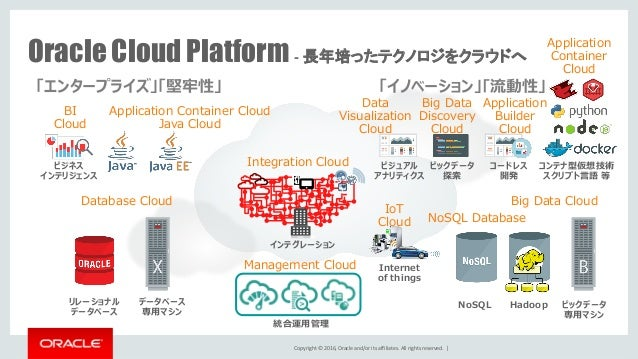 Copyright © 2016, Oracle and/or its affiliates. All rights reserved.   Oracle Cloud Platform - 長年培ったテクノロジをクラウドへ Applicatio...