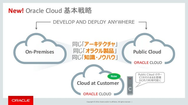 Copyright © 2016, Oracle and/or its affiliates. All rights reserved.   New! Oracle Cloud 基本戦略 On-Premises DEVELOP AND DEPL...
