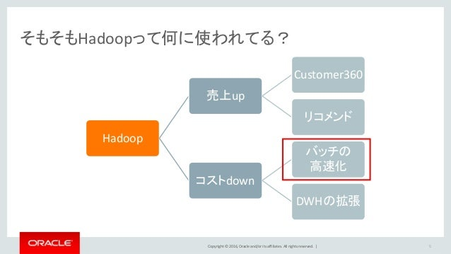 Copyright © 2016, Oracle and/or its affiliates. All rights reserved.   そもそもHadoopって何に使われてる? Hadoop 売上up Customer360 リコメンド ...