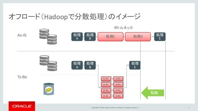 Copyright © 2016, Oracle and/or its affiliates. All rights reserved.   オフロード(Hadoopで分散処理)のイメージ 7 As-IS 処理 A 処理 B 処理C 処理D 処...