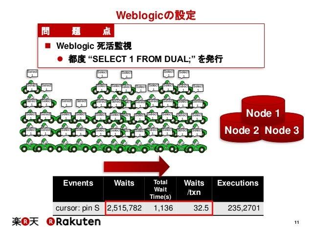 11Evnents Waits TotalWaitTime(s)Waits/txnExecutionscursor: pin S 2,515,782 1,136 32.5 235,2701Weblogicの設定問 題 点 Weblogic 死...