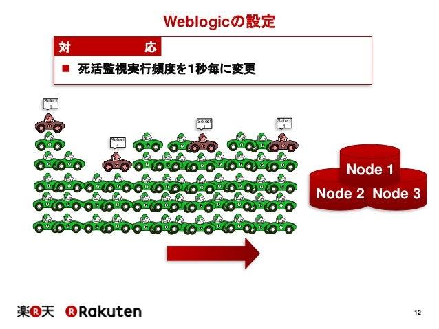 12Weblogicの設定対 応 死活監視実行頻度を1秒毎に変更Select1Select1Select1Select1Node 2 Node 3Node 1