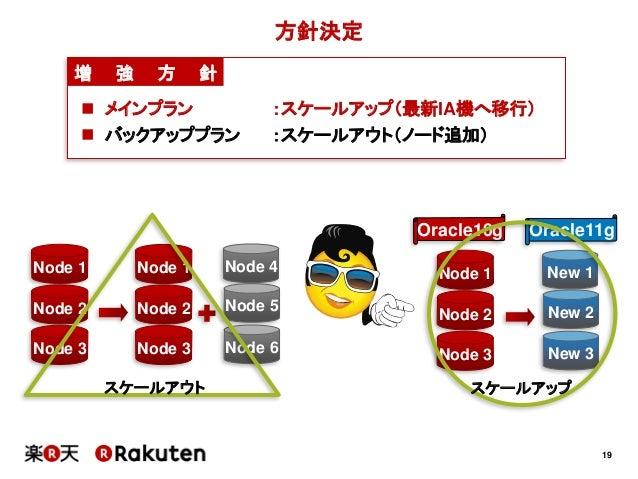 19方針決定増 強 方 針 メインプラン :スケールアップ(最新IA機へ移行) バックアッププラン :スケールアウト(ノード追加)Node 1Node 2Node 3Node 4Node 5Node 6Oracle10gNode 1Node...