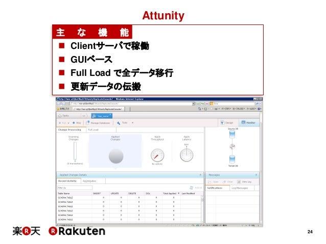 24Attunity主 な 機 能 Clientサーバで稼働 GUIベース Full Load で全データ移行 更新データの伝搬
