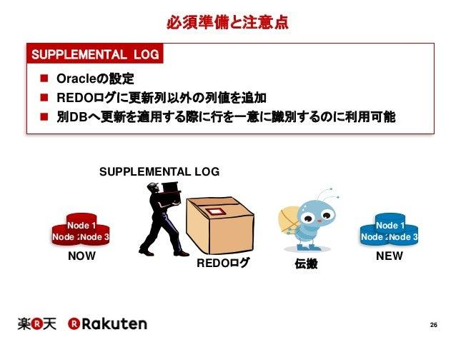 26必須準備と注意点SUPPLEMENTAL LOG Oracleの設定 REDOログに更新列以外の列値を追加 別DBへ更新を適用する際に行を一意に識別するのに利用可能Node 2Node 3Node 1Node 2Node 3Node ...