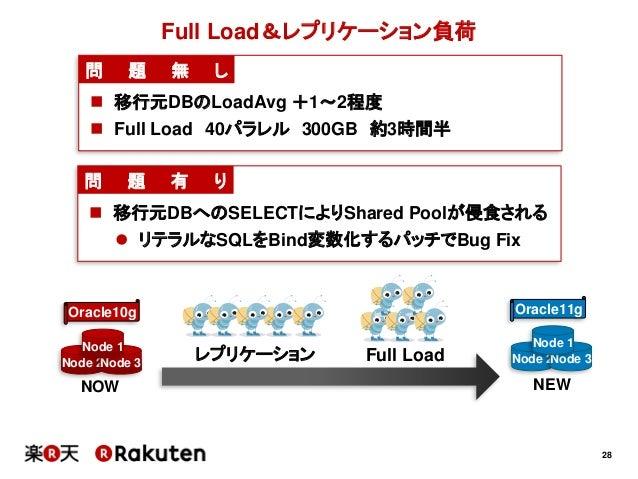 28Full Load&レプリケーション負荷Node 2Node 3Node 1NOWOracle10gNode 2Node 3Node 1NEWOracle11gFull Loadレプリケーション問 題 無 し 移行元DBのLoadAvg ...
