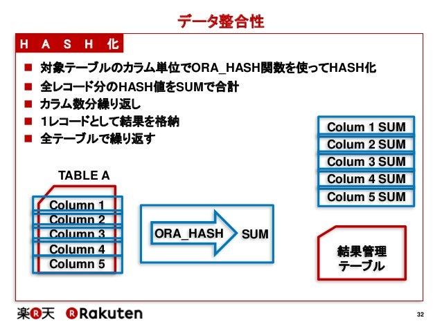 32データ整合性H A S H 化 対象テーブルのカラム単位でORA_HASH関数を使ってHASH化ORA_HASHColumn 1Column 2Column 3Column 4Column 5TABLE A結果管理テーブル 全レコード分...