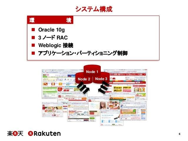 6システム構成環 境 Oracle 10g 3 ノード RAC Weblogic 接続 アプリケーション・パーティショニング制御Node 2 Node 3Node 1