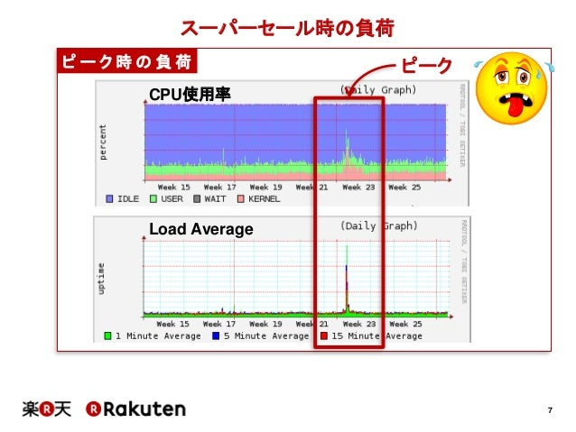 7スーパーセール時の負荷ピ ー ク 時 の 負 荷CPU使用率Load Averageピーク