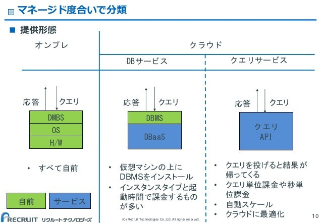 (C) Recruit Technologies Co.,Ltd. All rights reserved.  提供形態 マネージド度合いで分類 10 H/W OS DMBS DBaaS DBMS クエリ API クエリ クエリ クエリ サー...