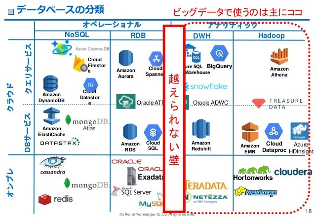 (C) Recruit Technologies Co.,Ltd. All rights reserved. Exadata BigQuery Amazon RDS Amazon ElastiCache Oracle ADWC Amazon R...