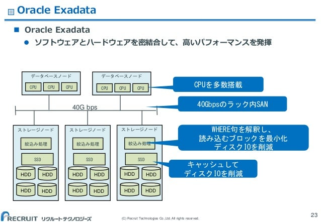 (C) Recruit Technologies Co.,Ltd. All rights reserved. ストレージノード ストレージノード ストレージノード Oracle Exadata  Oracle Exadata  ソフトウェア...