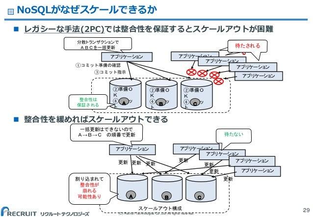 (C) Recruit Technologies Co.,Ltd. All rights reserved. NoSQLがなぜスケールできるか  レガシーな手法(2PC)では整合性を保証するとスケールアウトが困難  整合性を緩めればスケール...